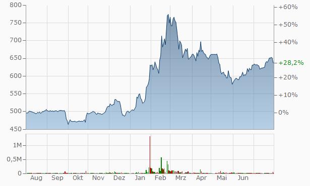 WEDS Chart