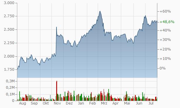 TEIKOKU ELECTRIC MFG. Chart