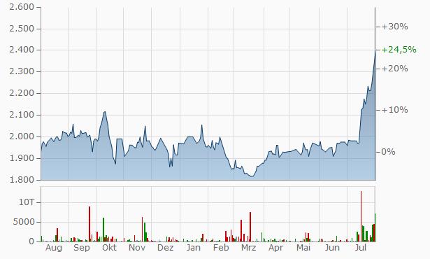 HKS Chart