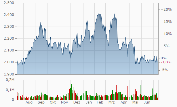 Awa Bank Chart