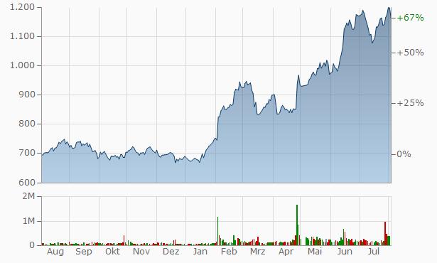 Aisan Industry Chart