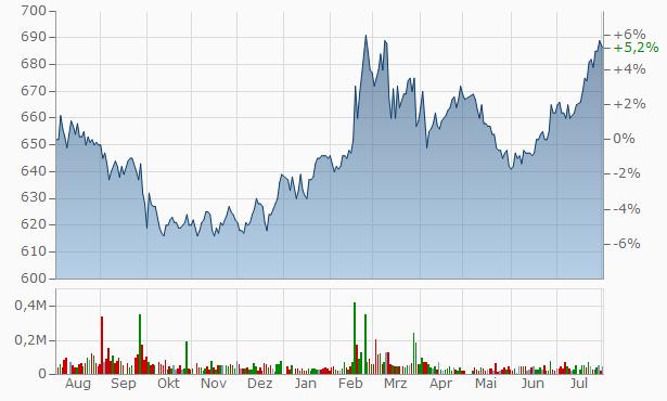 Asahi Broadcasting Chart