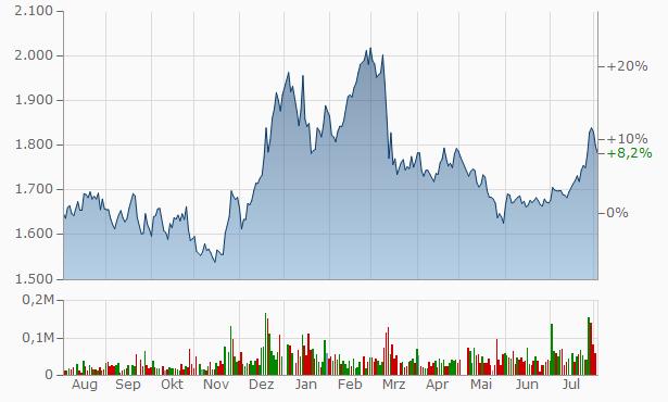 Akita Bank Chart