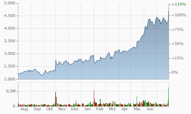 Asahi Organic Chemicals Industry Chart