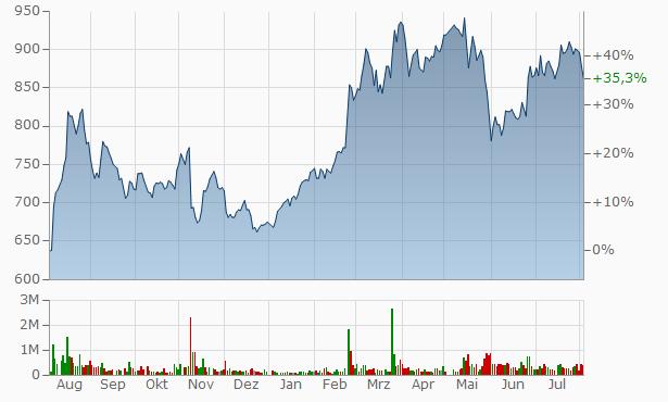 Asahi Diamond Industrial Chart