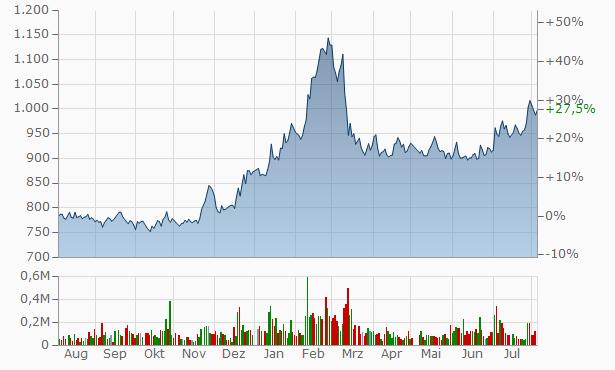 Bank of the Ryukyus Chart