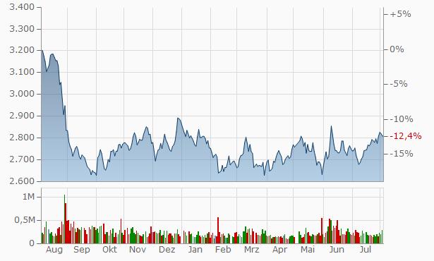 Miraca Chart