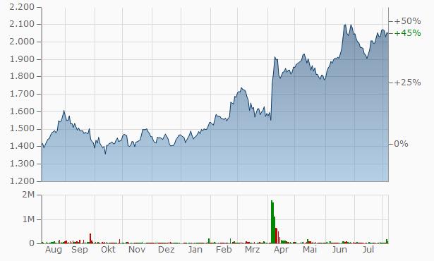 GSI Creos Chart
