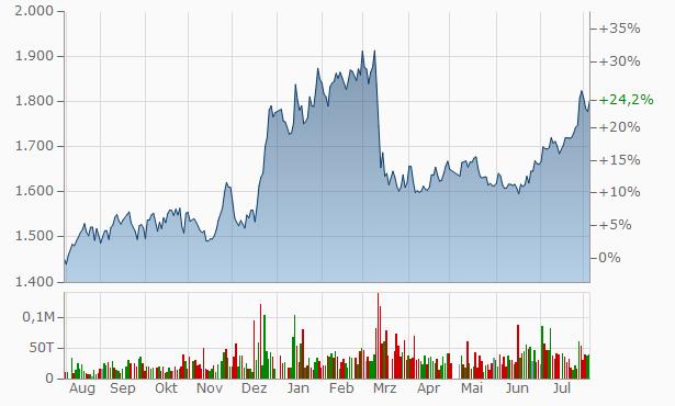 BANK OF SAGA Chart