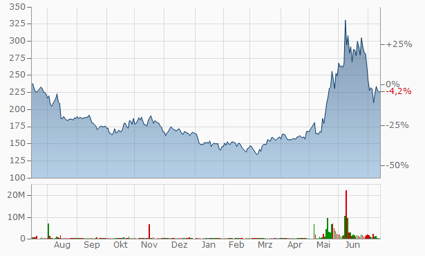 Laox Chart