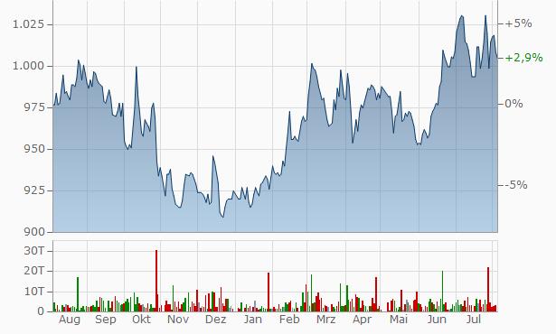 Meiwa Industry Chart
