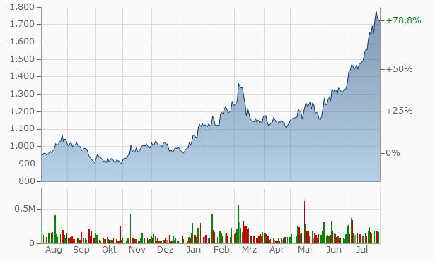 Mitsubishi Steel Mfg.Co Chart