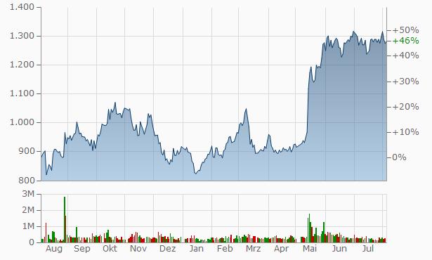 Aoyama Trading Chart