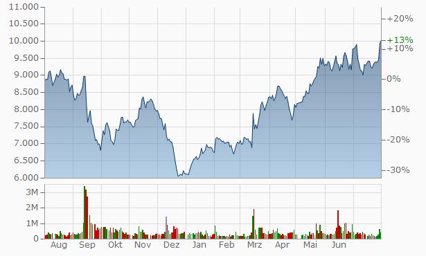 Mitsui High-tec Chart