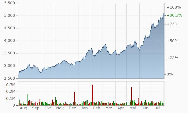 Nittetsu Mining Chart