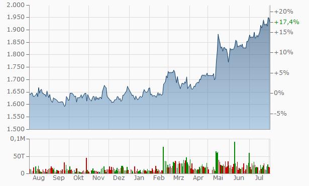 Nippon Beet Sugar Manufacturing Chart