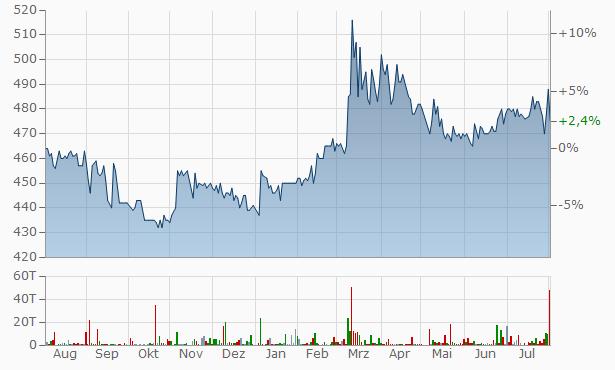 SANKO Chart