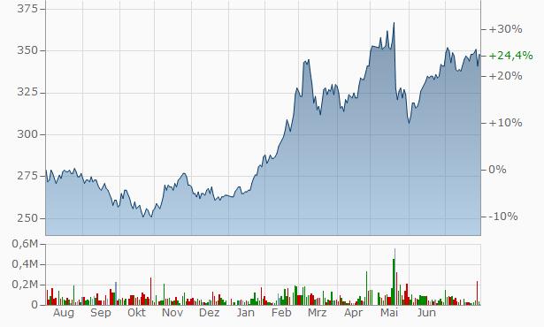 TYK Chart