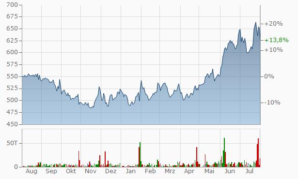 TOYO SHUTTER Chart