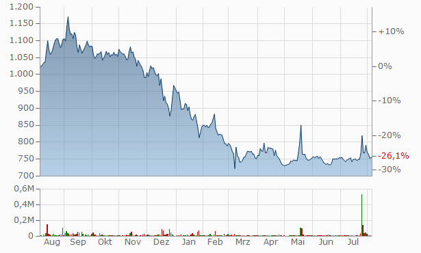 Sagami Rubber Industries Chart