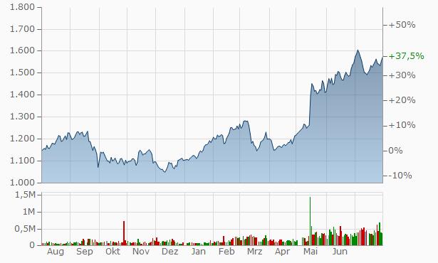 Tachi-S Chart