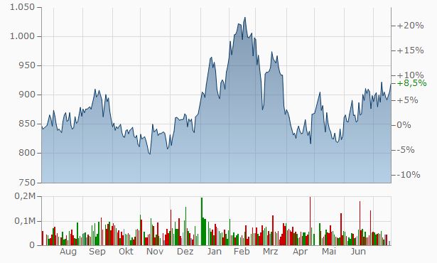 Yamagata Bank Chart