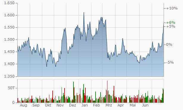 Shimizu Bank Chart