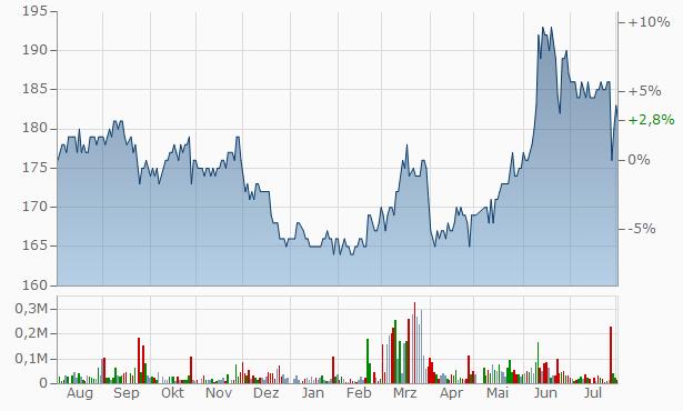 Aigan Chart