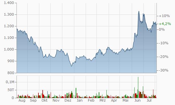 NF Chart