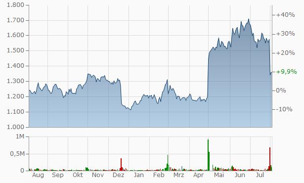 ISB Chart