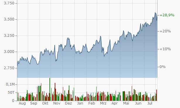 Nishio Rent All Chart