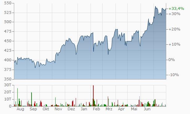 KYCOM Chart