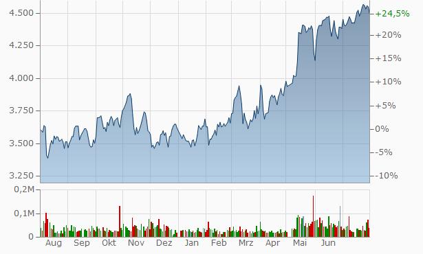 Yuasa Trading Chart