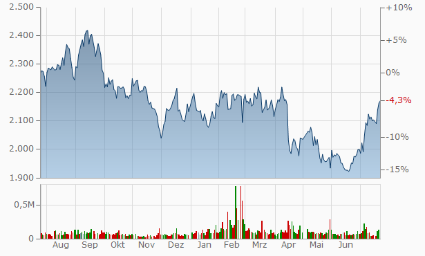 ARCS Chart