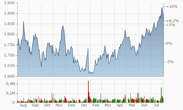 GOLDCREST Chart