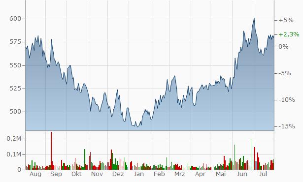 JMS Chart