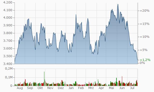 ARGO GRAPHICS Chart