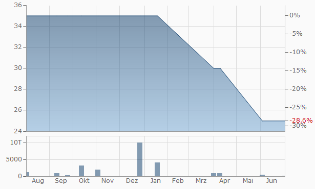 Byblos Bank Chart