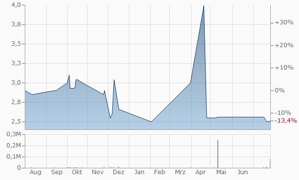 Blom Bank SAL Chart
