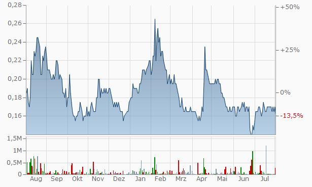 Decmil Group Chart