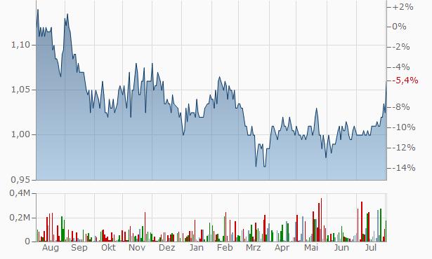 AMCIL Chart
