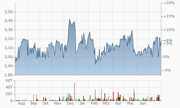 Reef Casino Trust Registered Chart