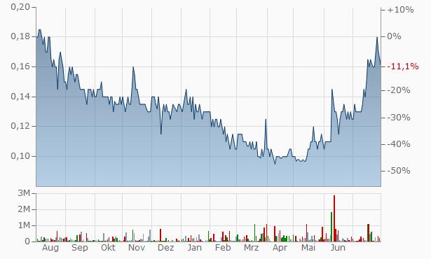 Ventnor Resources Chart