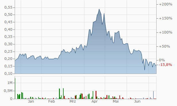 ARK Mines Chart