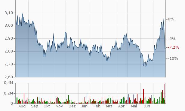 Mirrabooka Investments Chart