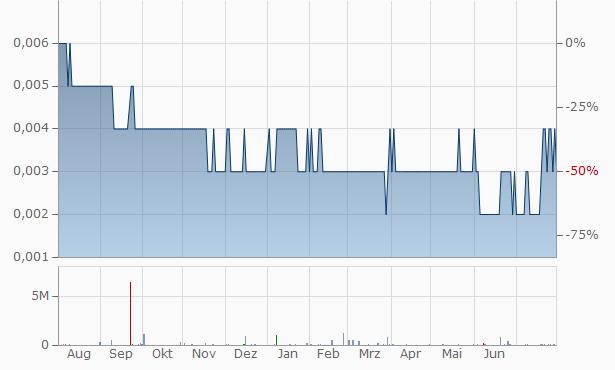 Altius Mining Chart