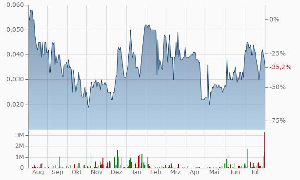 Sprintex Chart
