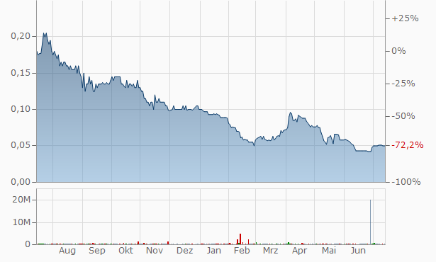 Aeris Technologies Chart