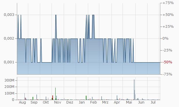 Argonaut Resources N Chart