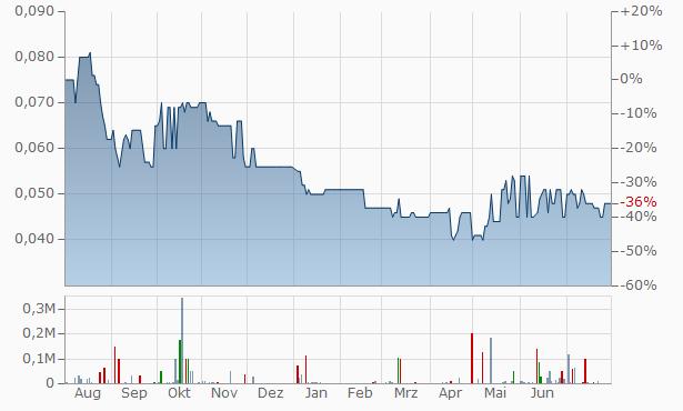 Bentley Capital Chart